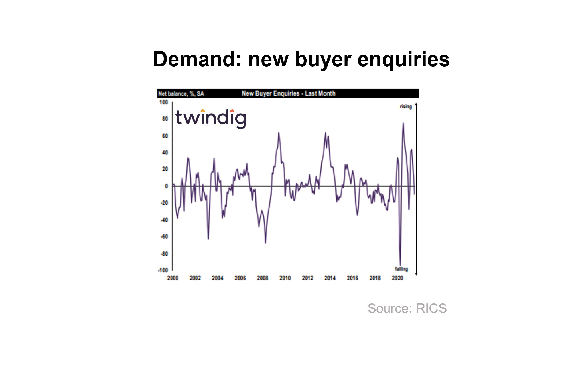 RICS new buyer enquiries graph chart twindig anthony codling