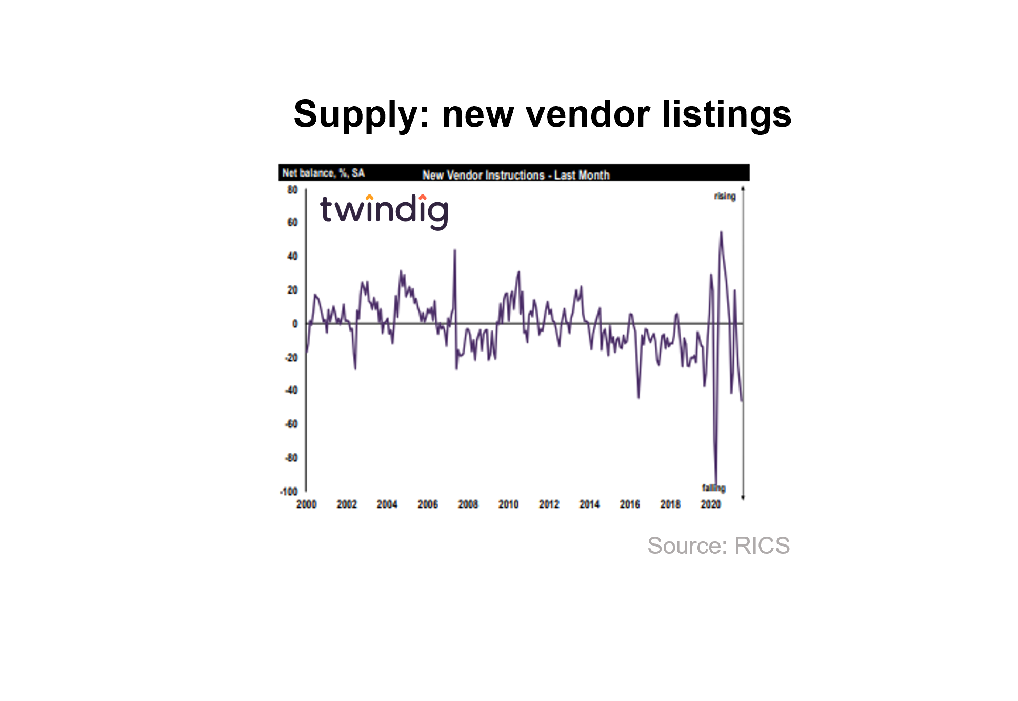 RICS chart graph new vendor enquiries new listings of homes for sale twindig anthony codling
