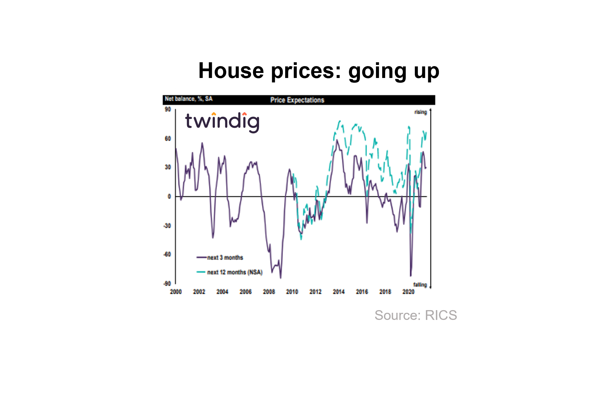 RICS house price expectations chart graph twindig anthony codling