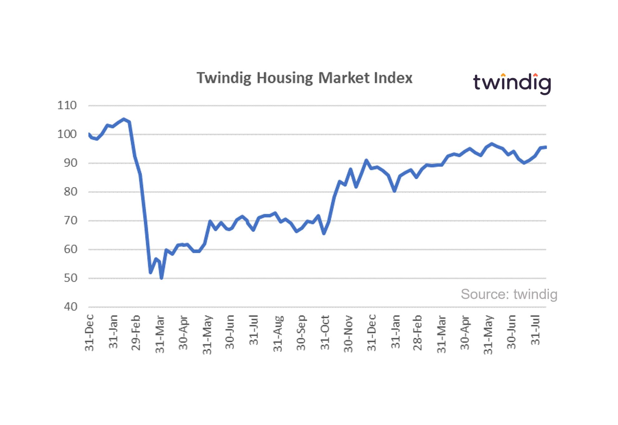 Graph chart housing market index 14 Aug 21 twindig anthony codling