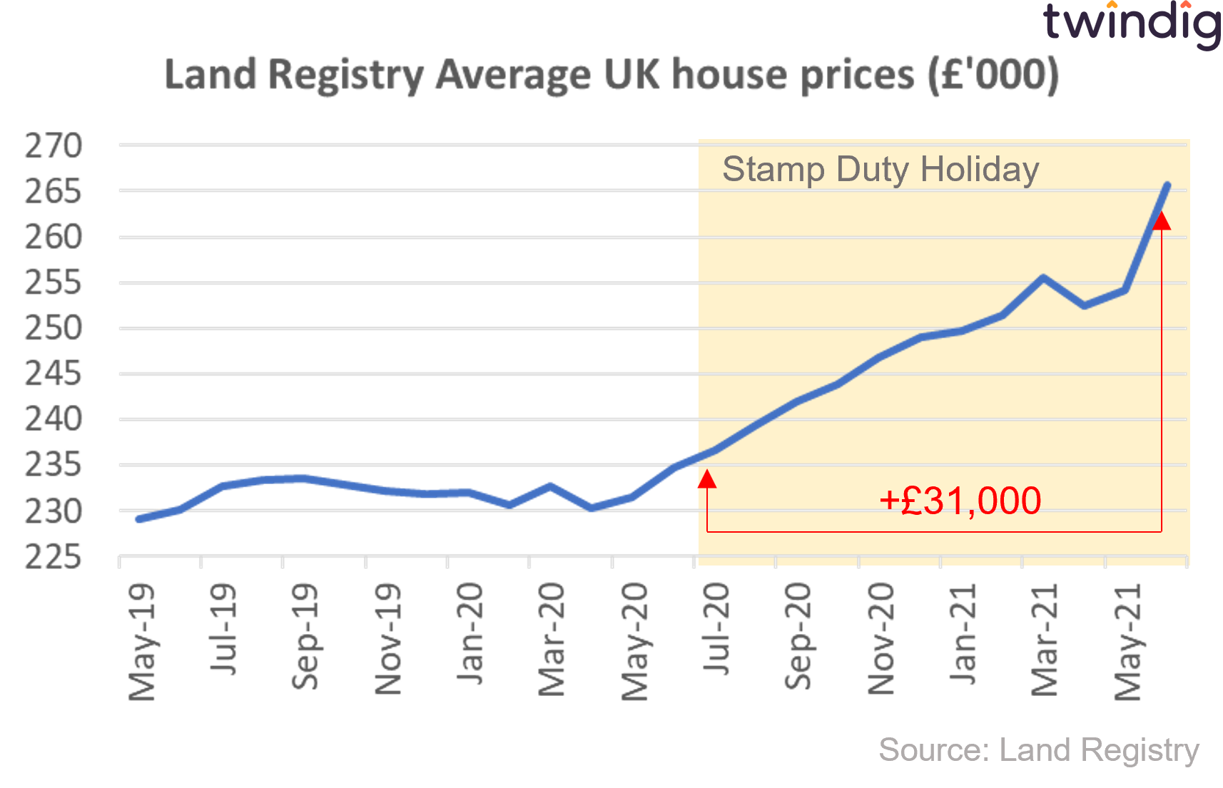 House price graph chart house prices during the stamp duty holiday twindig anthony codling