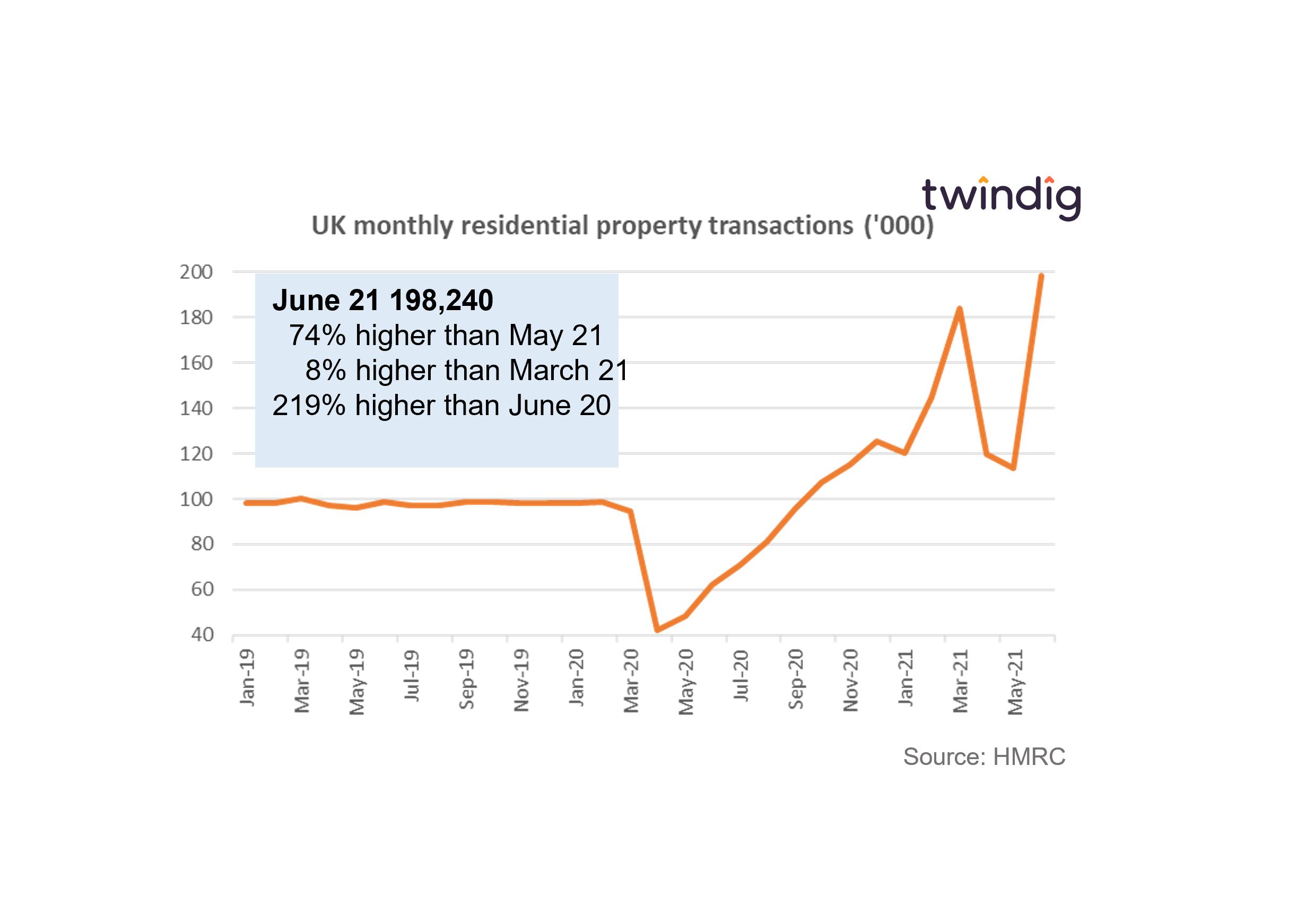 UK housing transactions graph chart twindig anthony codling