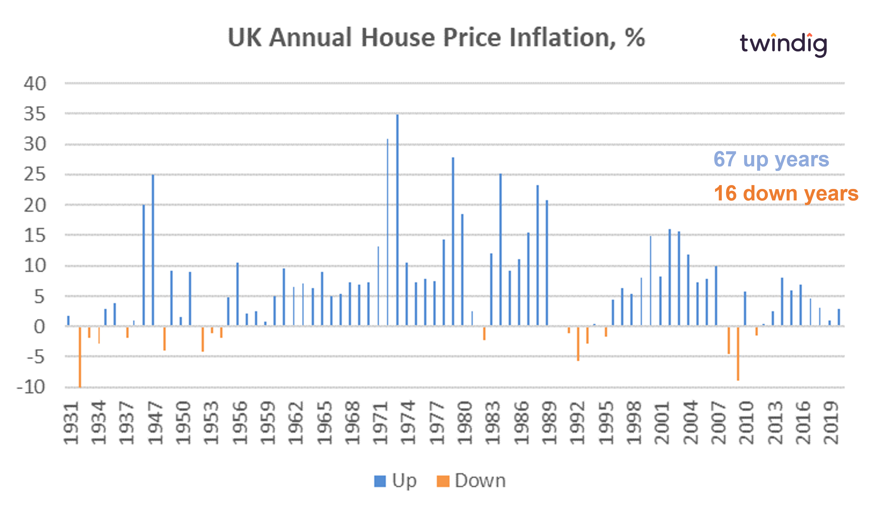Long run house price inflation chart graph since 1930 twindig anthony codling