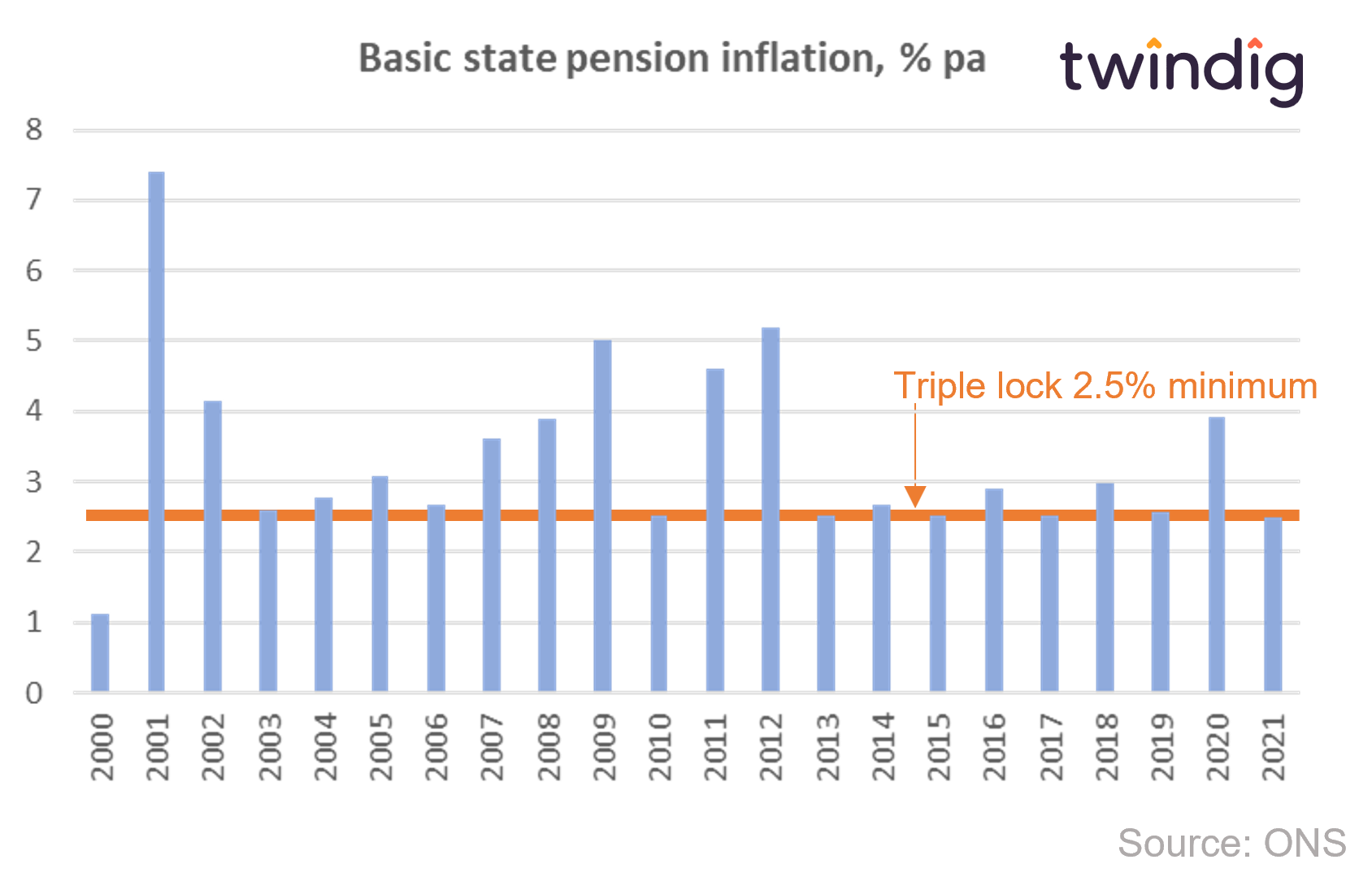Graph chart showing uk state pension triple lock and actual inflation twindig anthony codling