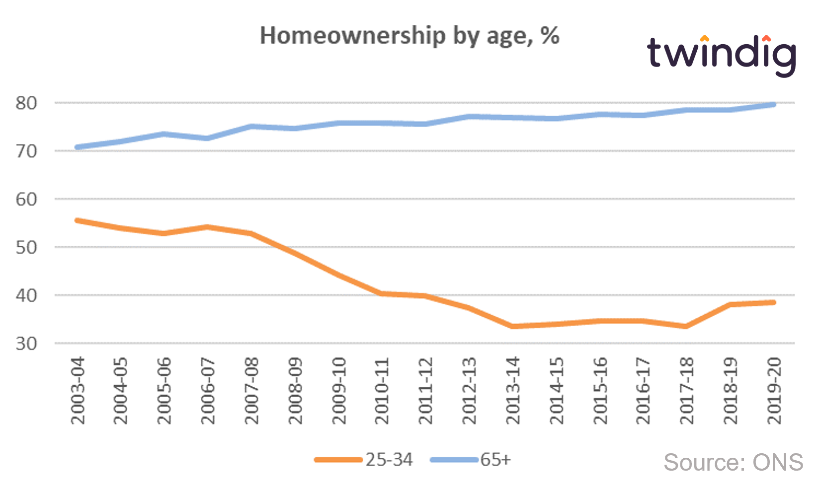 graph chart showing homeownership by age group twindig anthony codling