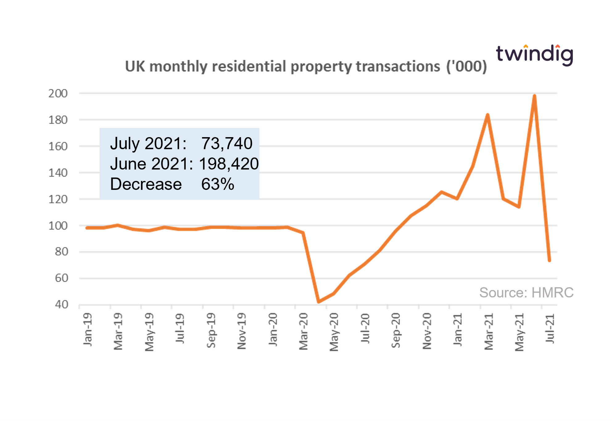 Graph chart housing transactions july 2021 first of two stamp duty cliffs twindig anthony codling