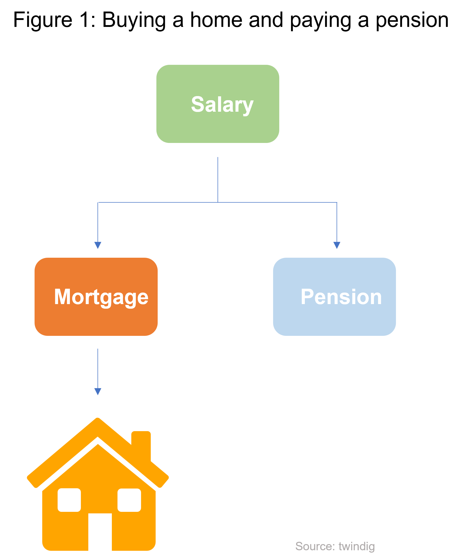 professional institutional landlords PRS why we don't need them twindig anthony codling figure 1