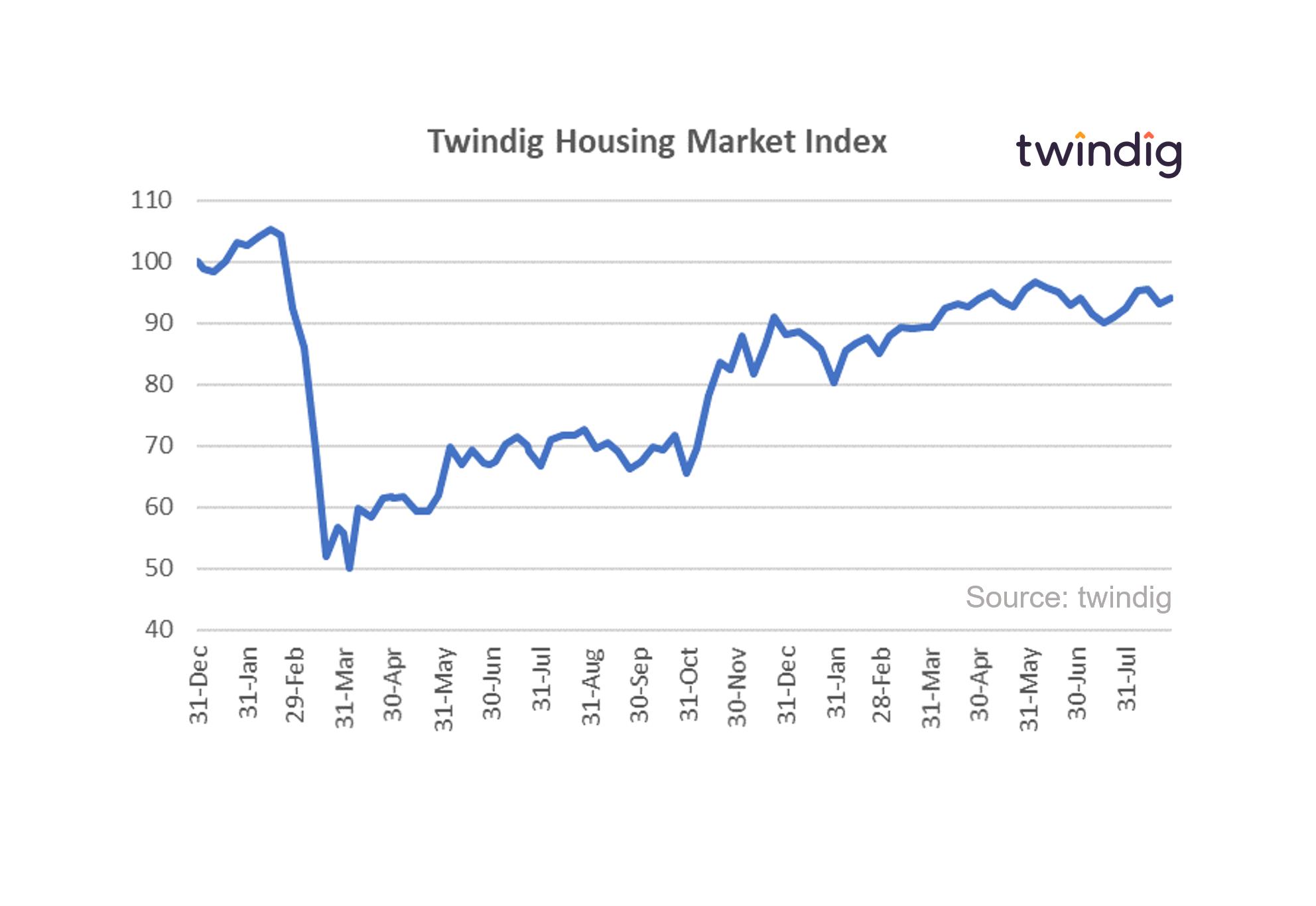 Housing market index chart graph 28 Aug 2021 twindig anthony codling