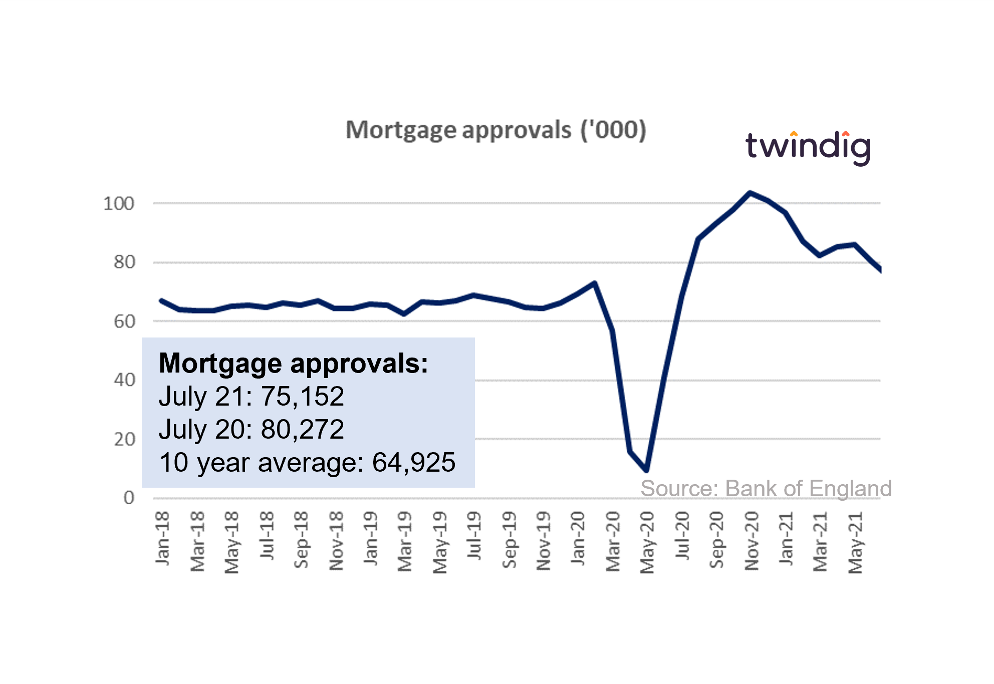 graph chart uk mortgage approvals july 2021 twindig anthony codling