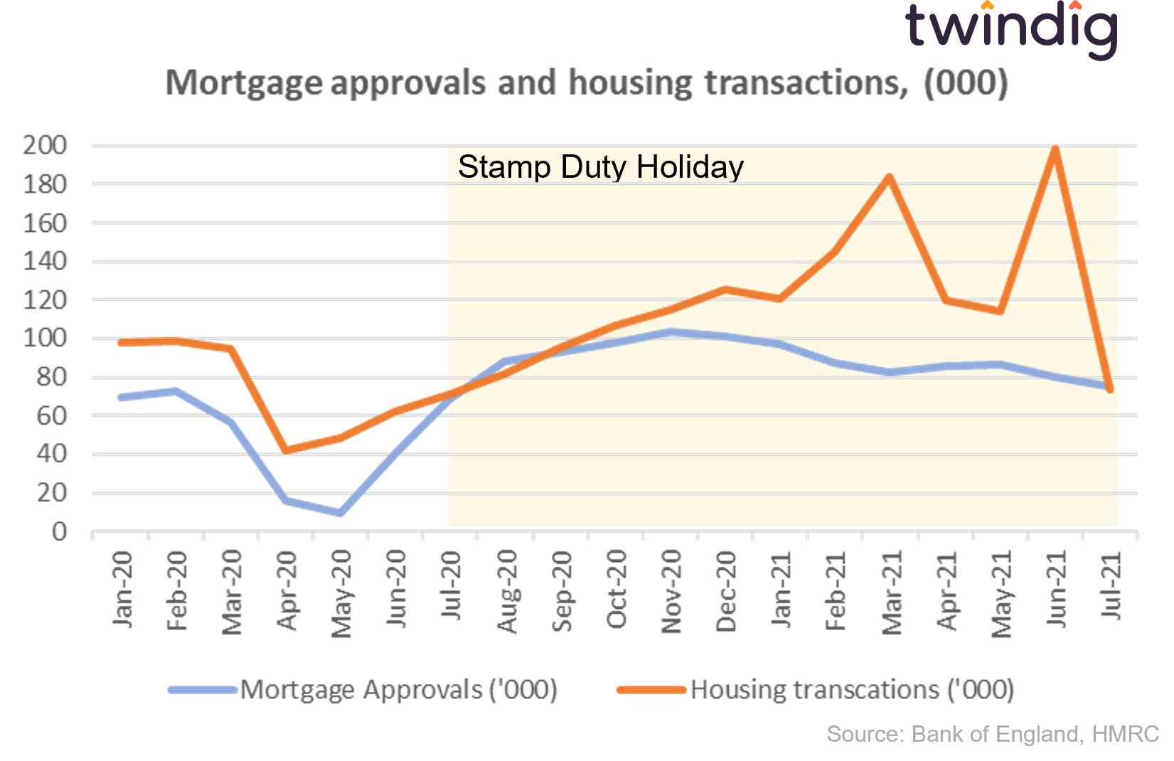 Graph chart mortgage approvals and housing transactions twindig anthony codling