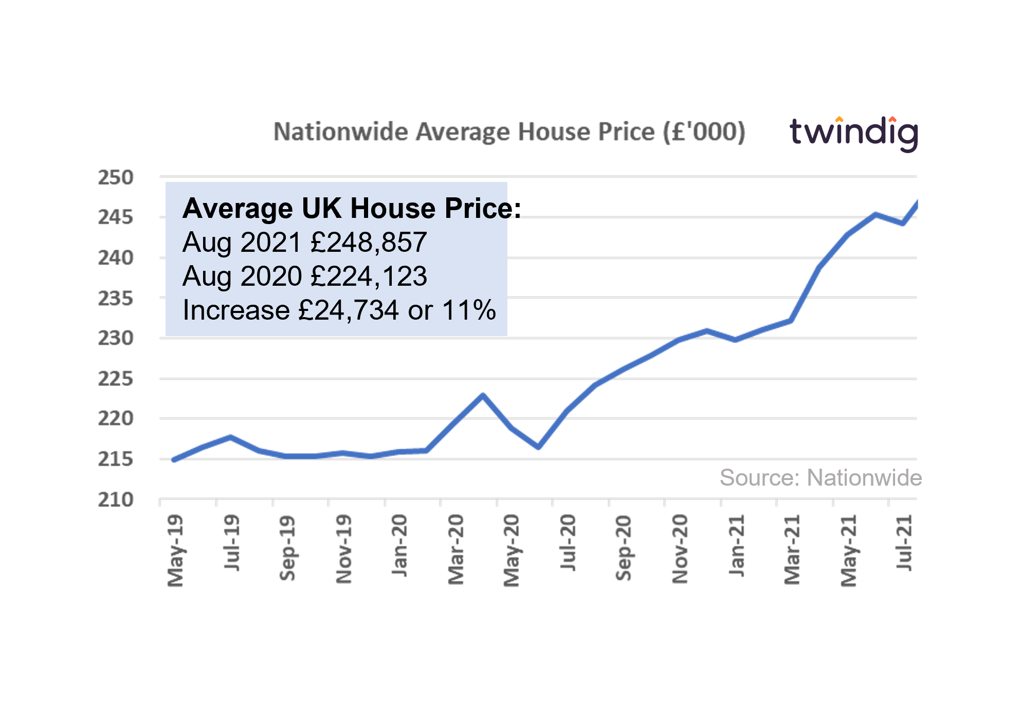 chart graph nationwide house price index August 2021 twindig anthony codling
