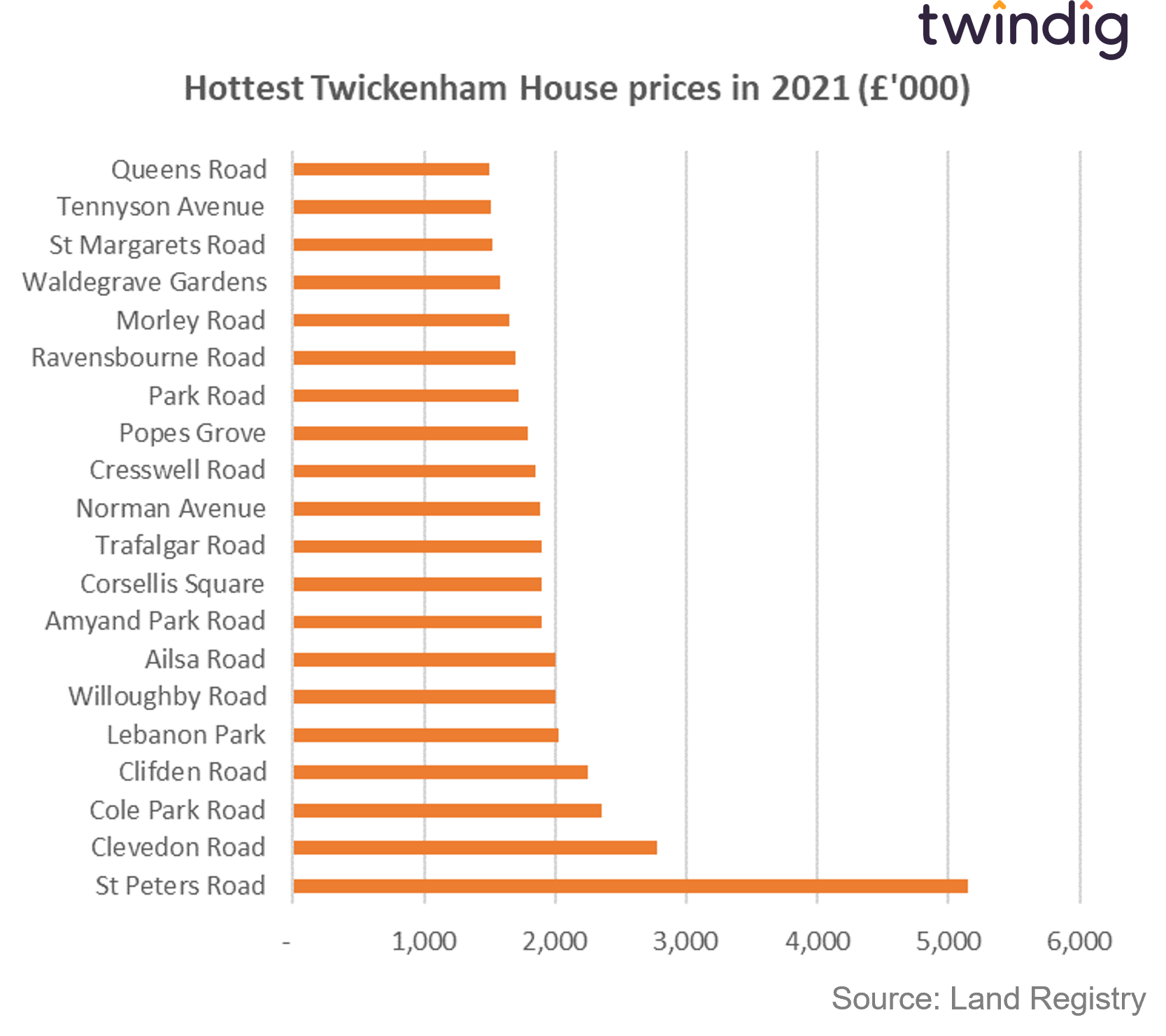 Graph chart showing most expensive house prices in Twickenham during 2021 twindig anthony codling