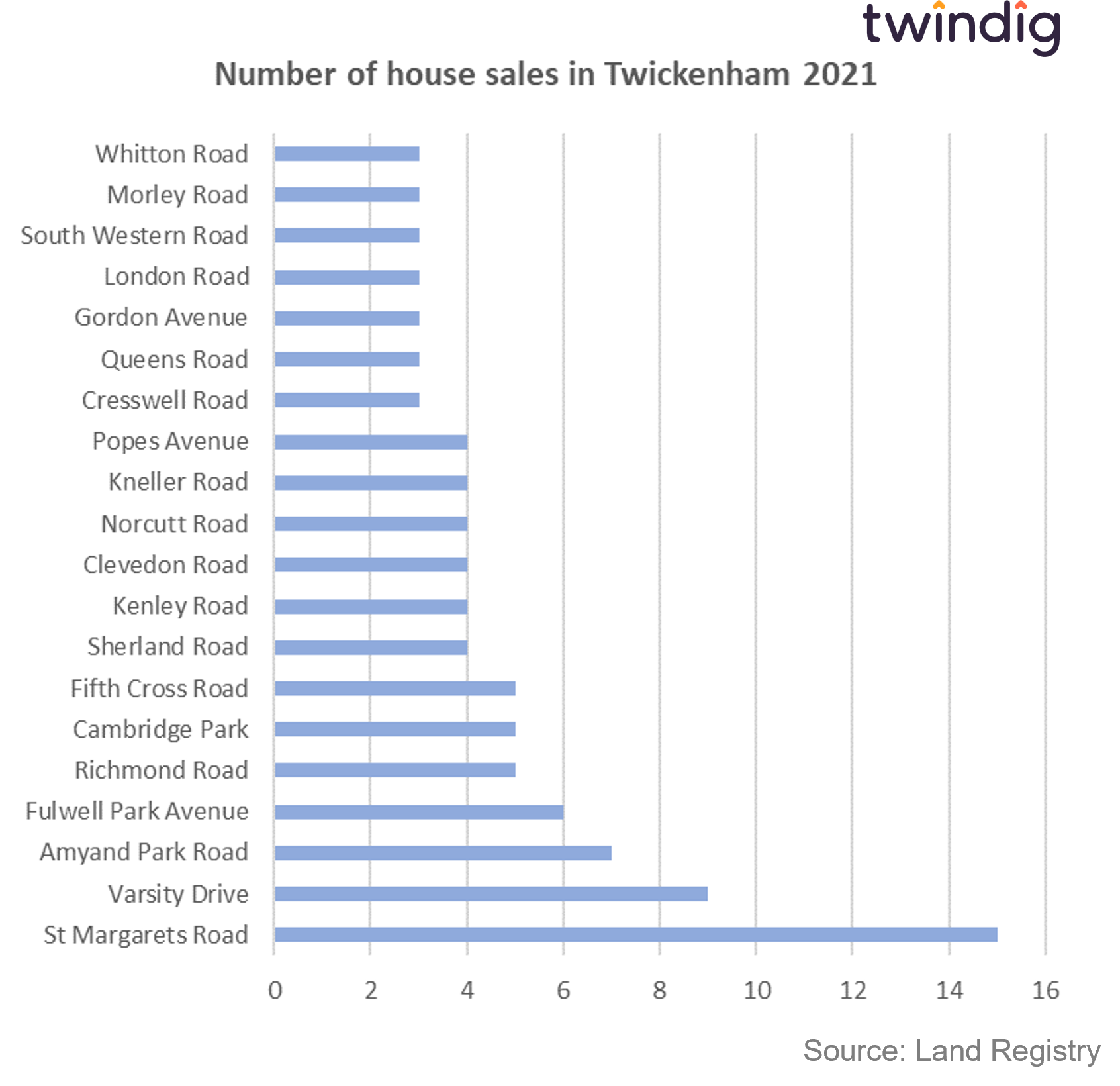 Graph chart showing the streets in Twickenham where most homes have been sold in 2021 twindig anthony codling