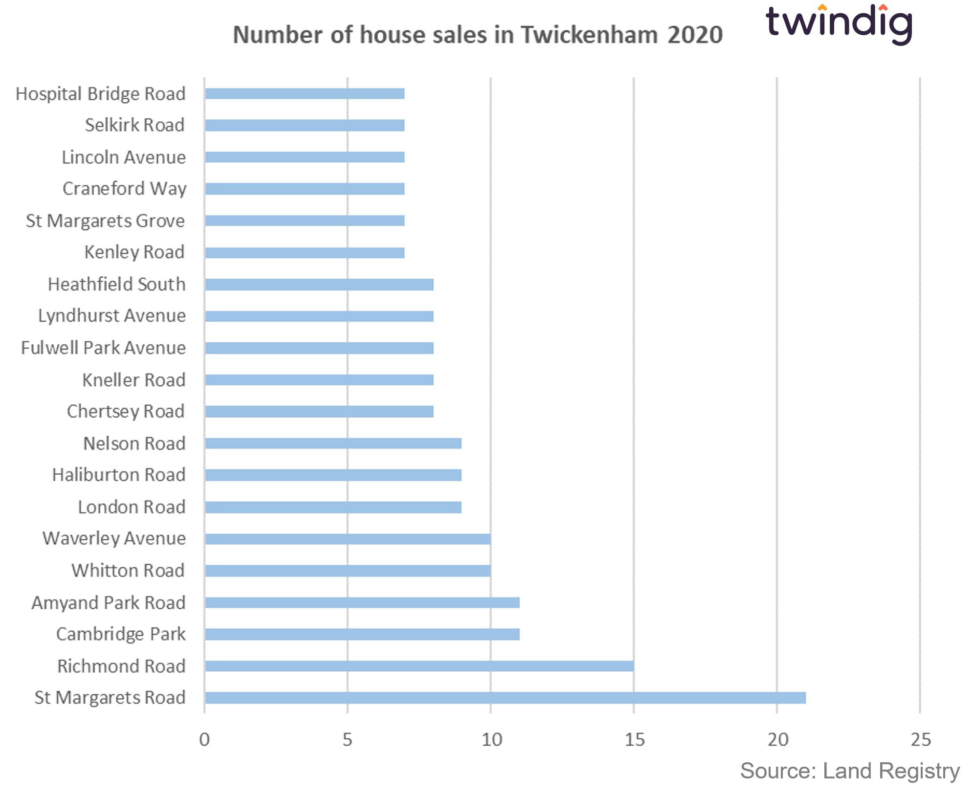 graph chart showing the top 20 streets in Twickenham where the most houses have sold twindig anthony codling