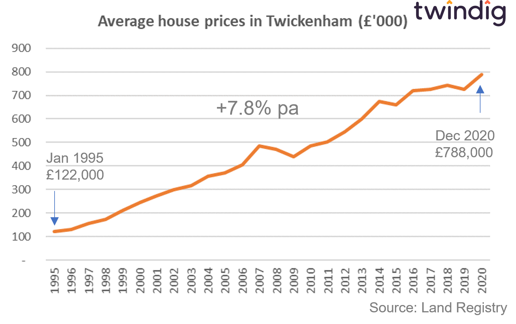 graph chart showing average house prices in Twickenham twindig anthony coding