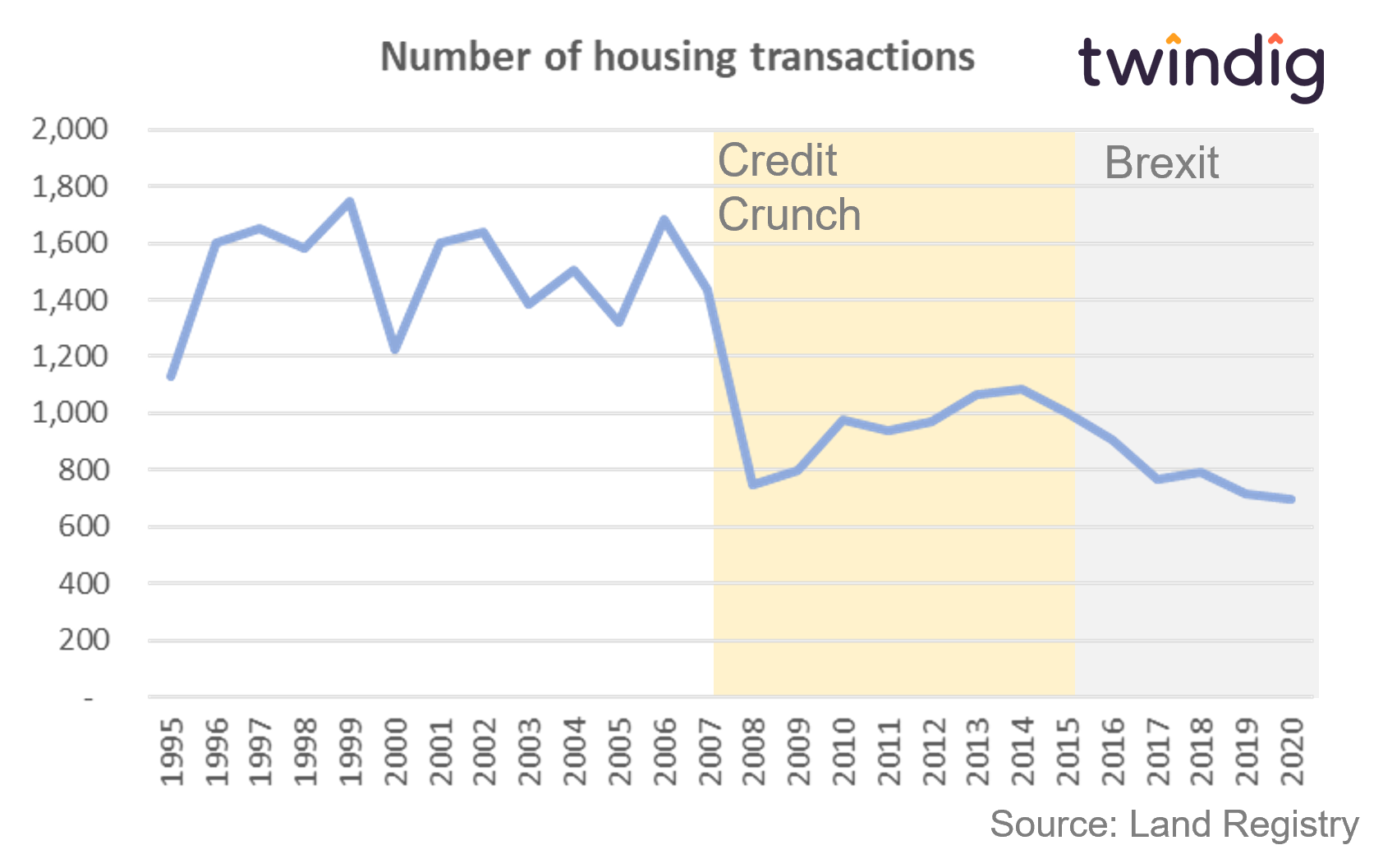 Graph chart showing housing transactions in Twickenham since 1995 twindig anthony codling