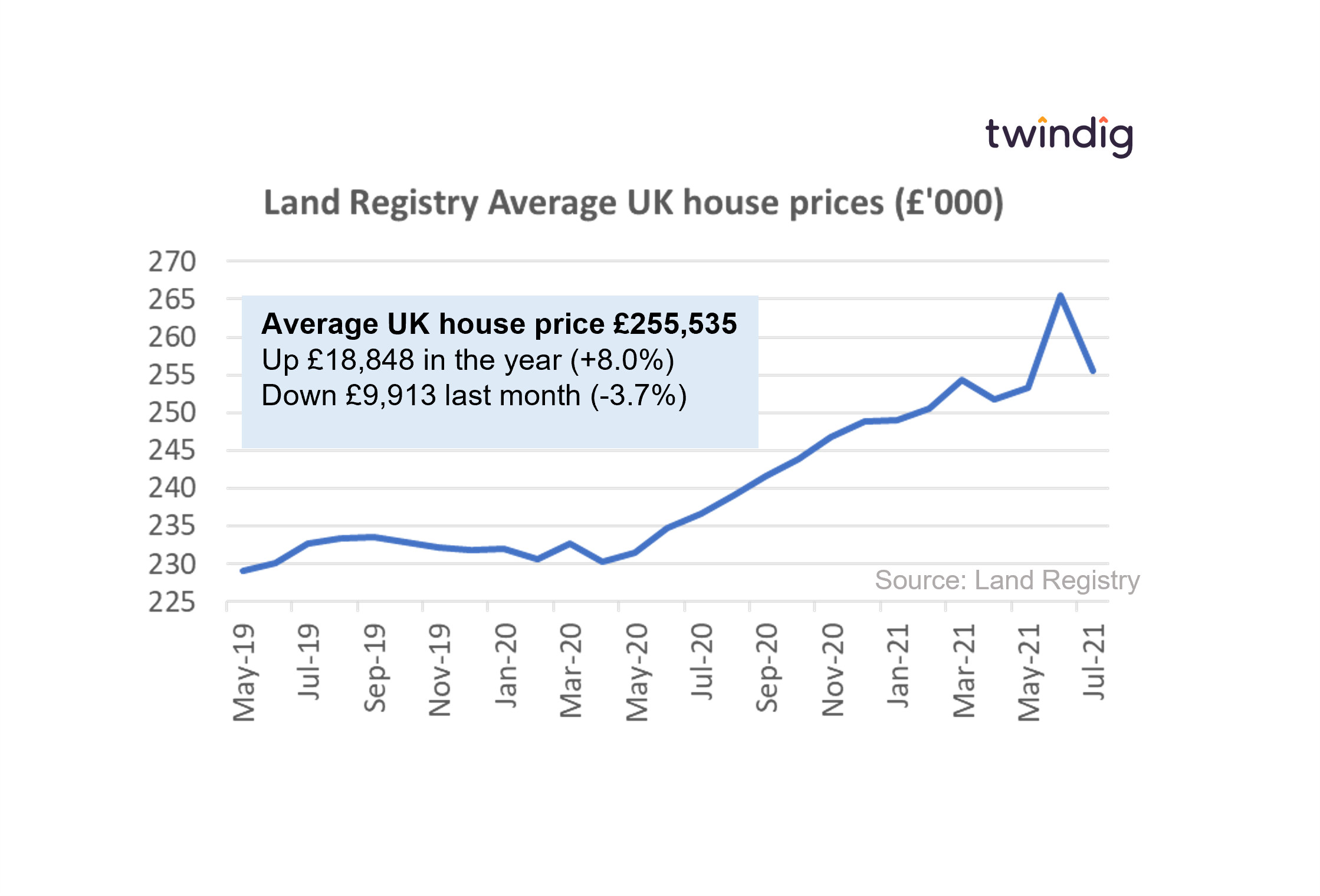 graph chart house prices land registry july 2021 twindig anthony codling