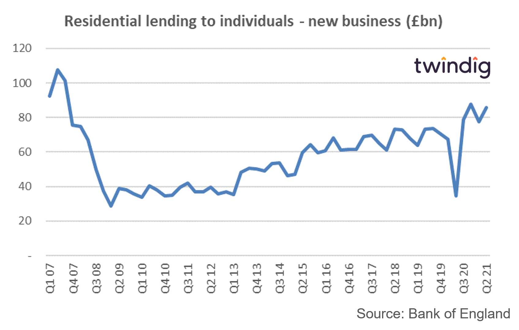 Graph chart showing the value of mortgage advances in the UK since 2007 Twindig anthony codling