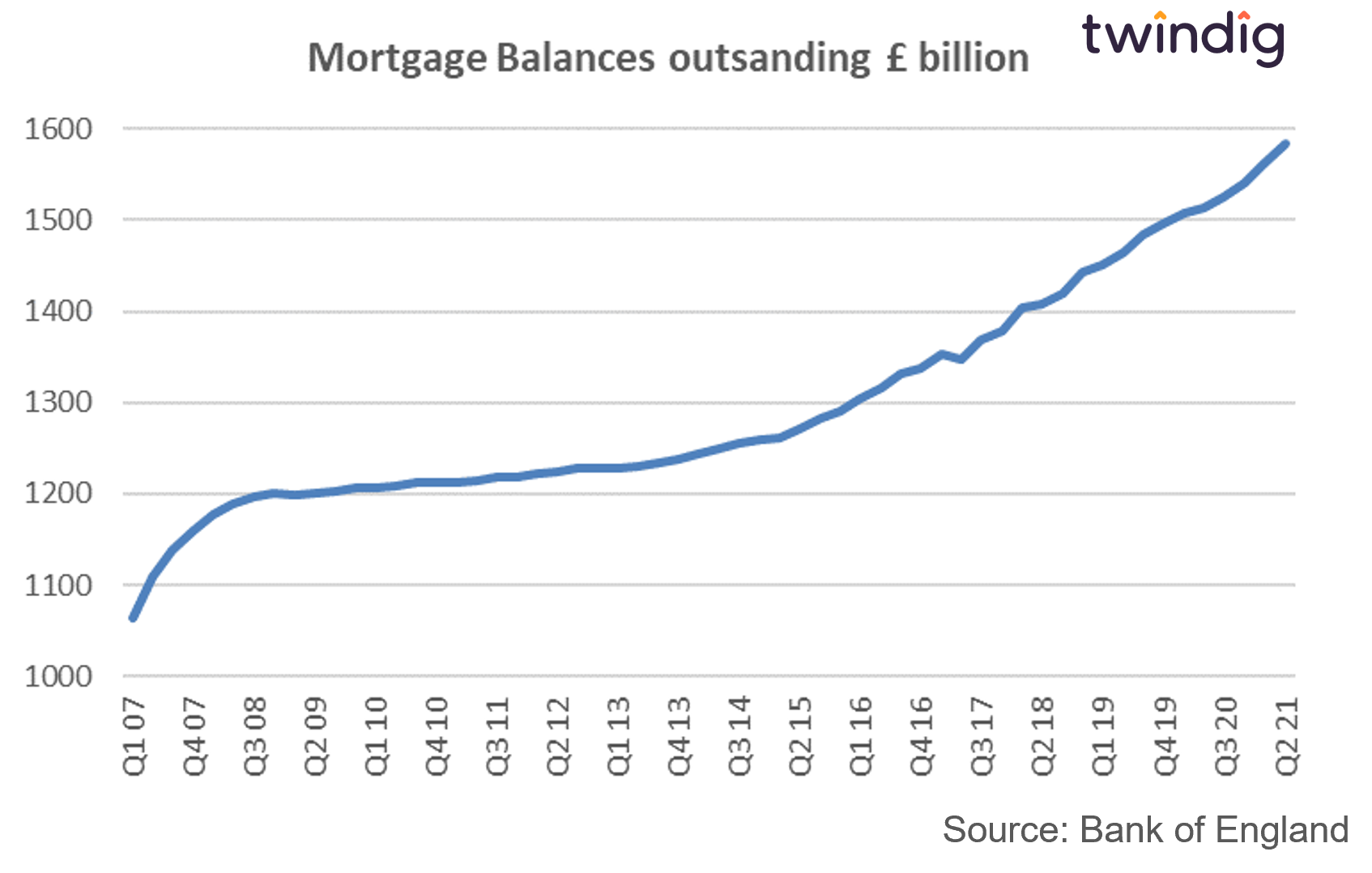 Graph chart of the value of outstanding mortgage balances in the UK twindig anthony codling