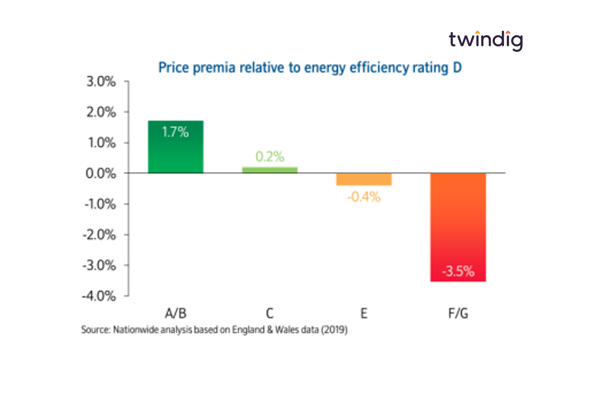 Graph chart showing house prices linked to Energy Performance Certificate EPC ratings does a better EPC mean a higher house price twindig anthony codling