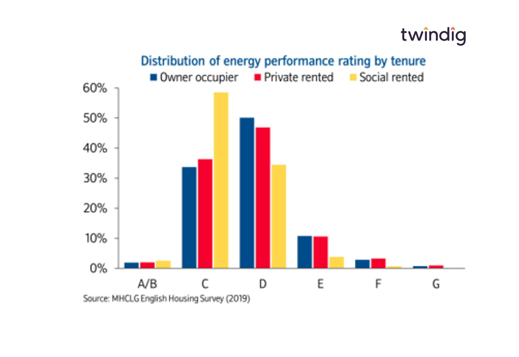 Graph chart showing distribution of Energy Performance Certificate EPC ratings by housing tenure owner occupied, social rented private rented twindig anthony codling