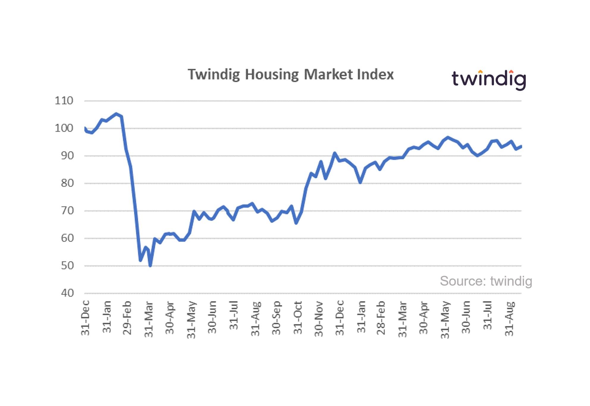 Graph chart Twindig housing market index 18 Sep 2021 anthony codling