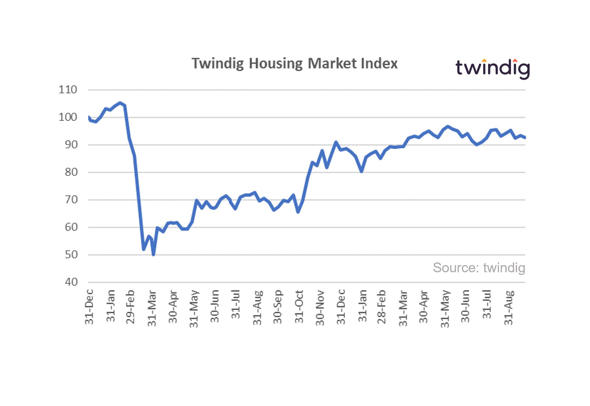 Twindig Housing Market Index 25 Sep 2021 Anthony Codling
