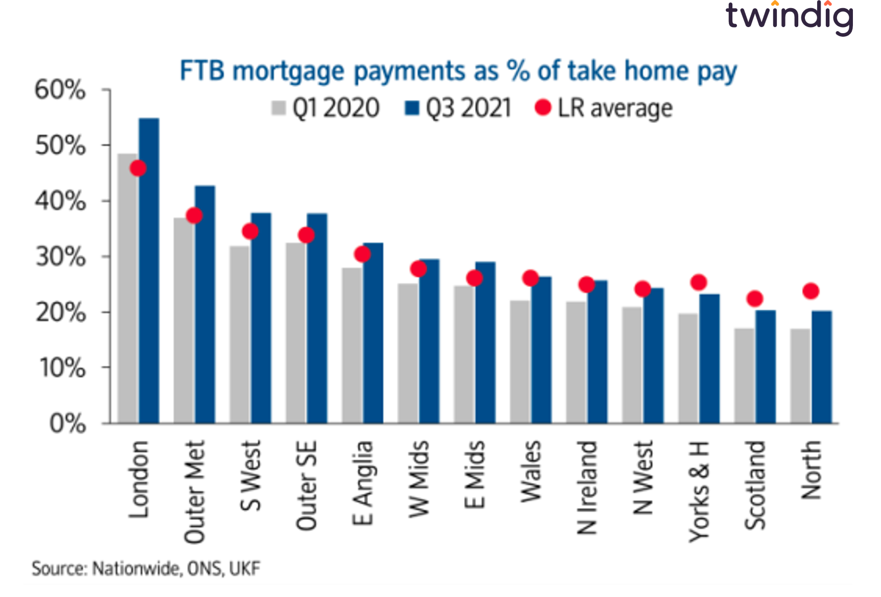 Graph chart to show UK regional house price affordability twindig anthony codling