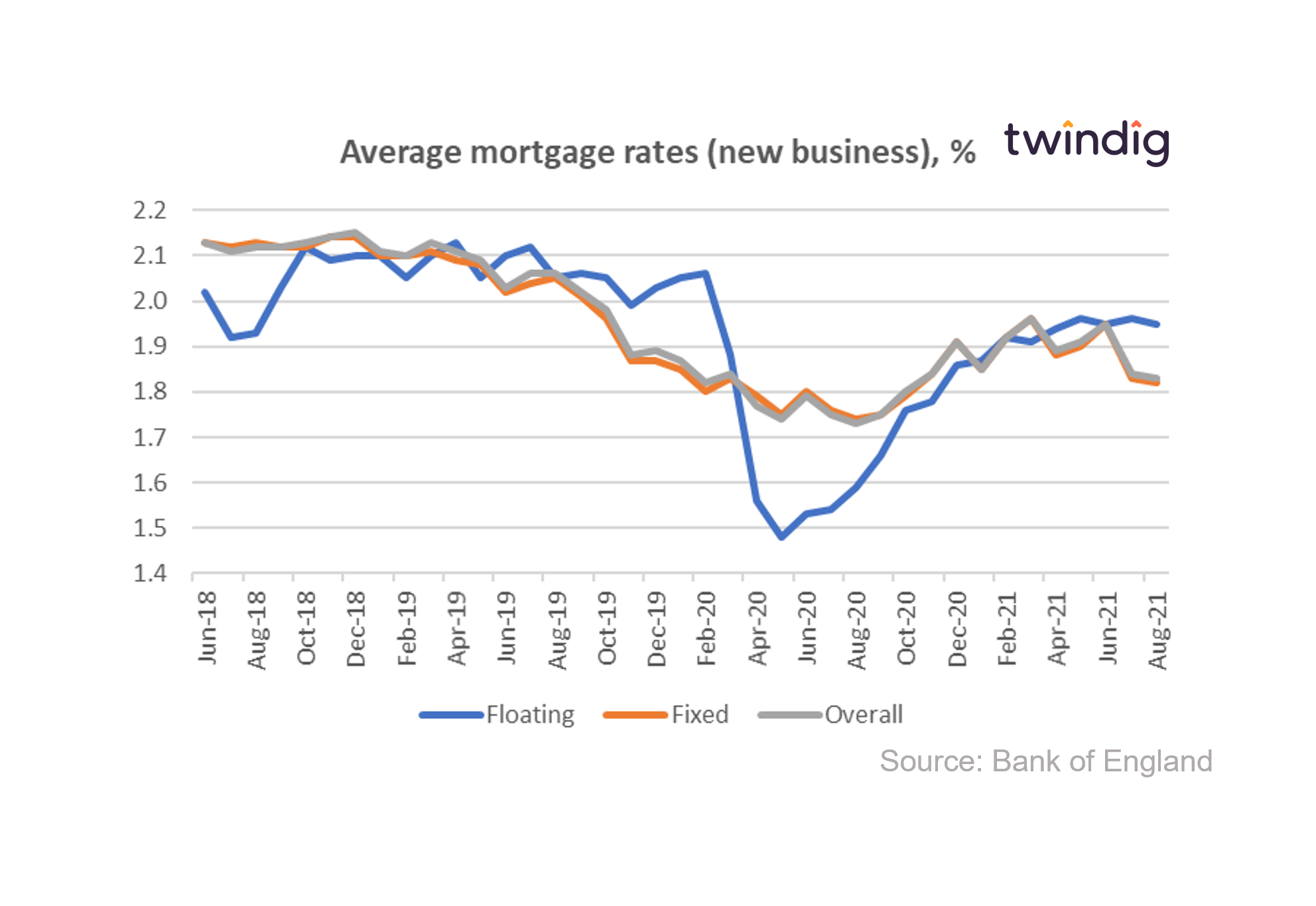 Graph chart to show average mortgage rates august 2021 bank of england twindig anthony codling