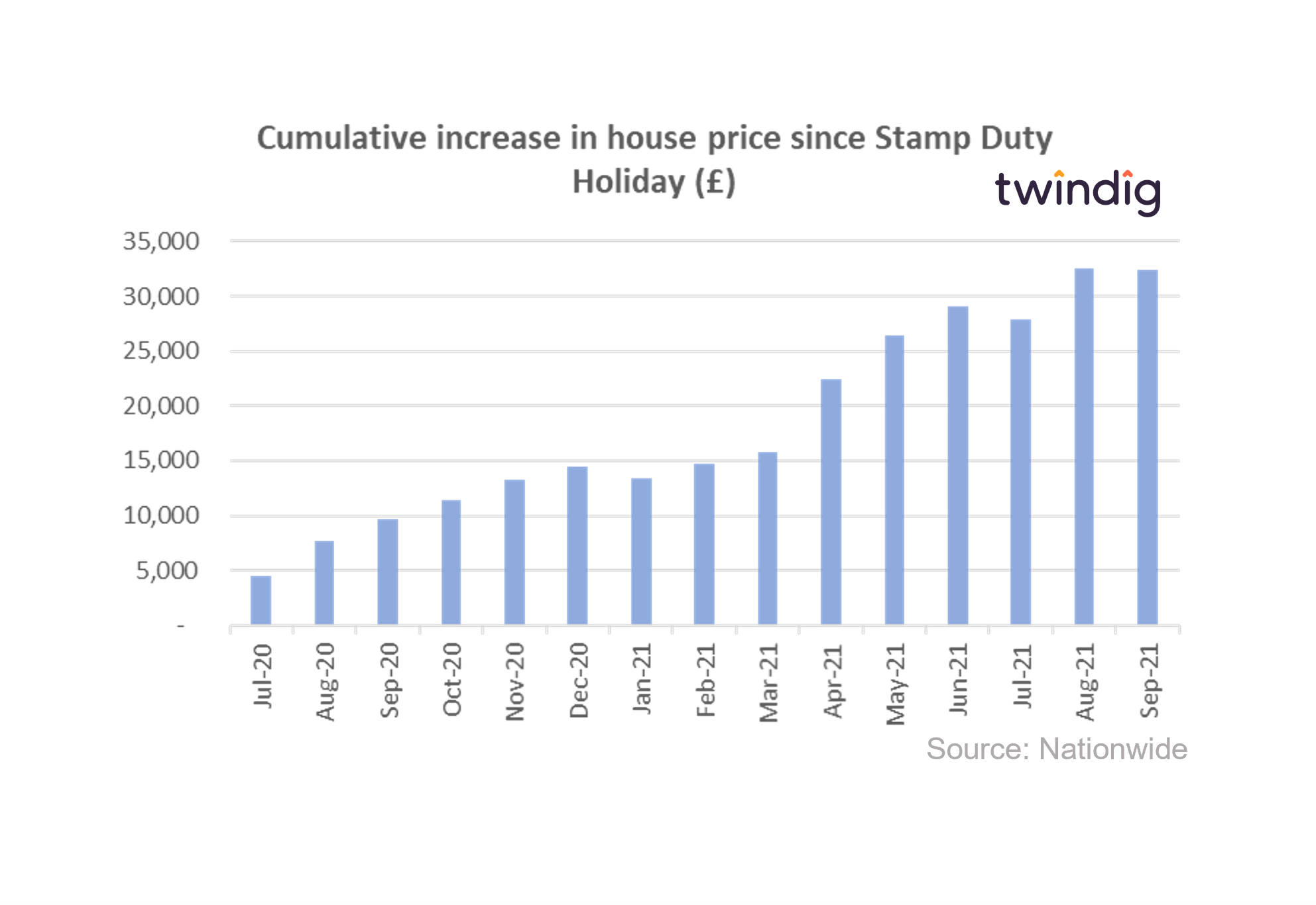Chart graph showing house price increases during the COVID-19 Stamp Duty Holiday twindig anthony codling