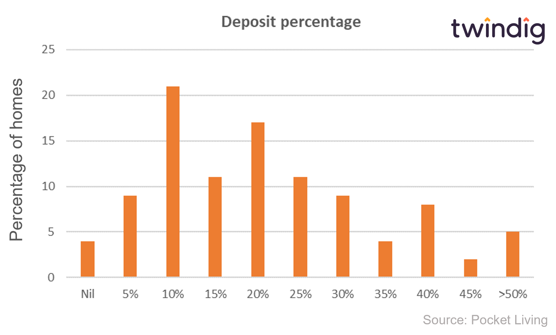 Graph chart to show the size of first time buyers deposit for house purchase twindig anthony codling