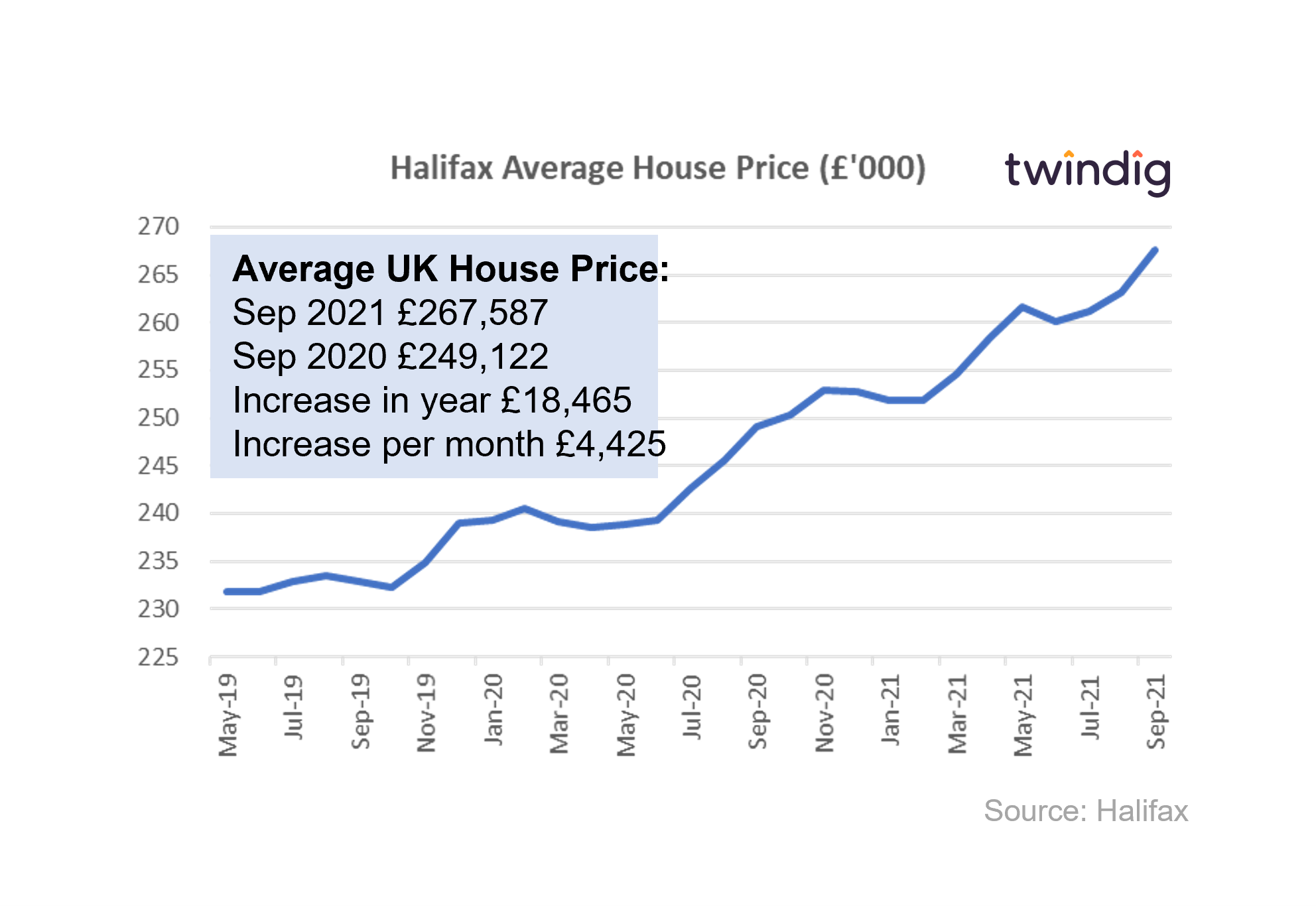 Graph chart to show halifax house price index September 2021 twindig anthony coding