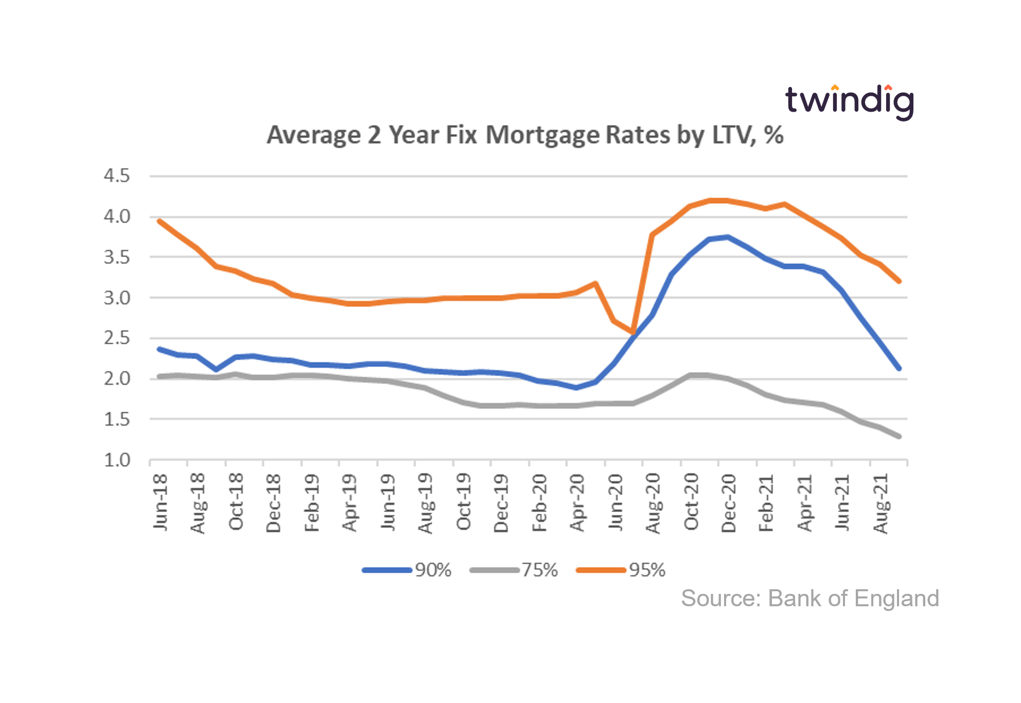 Graph chart of uk mortgage rates by Loan to value LTV up to September 2021 twindig anthony codling