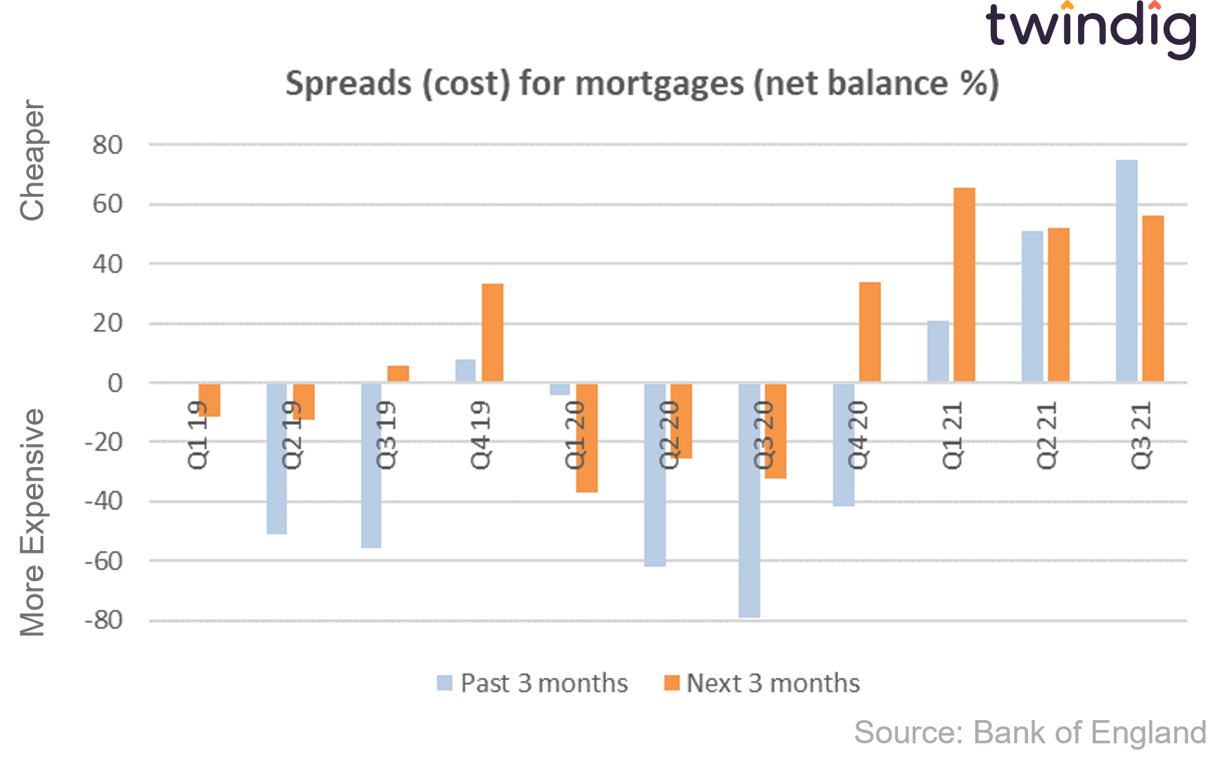 Graph chart showing cost of mortgages bank of england credit conditions survey twindig anthony codling