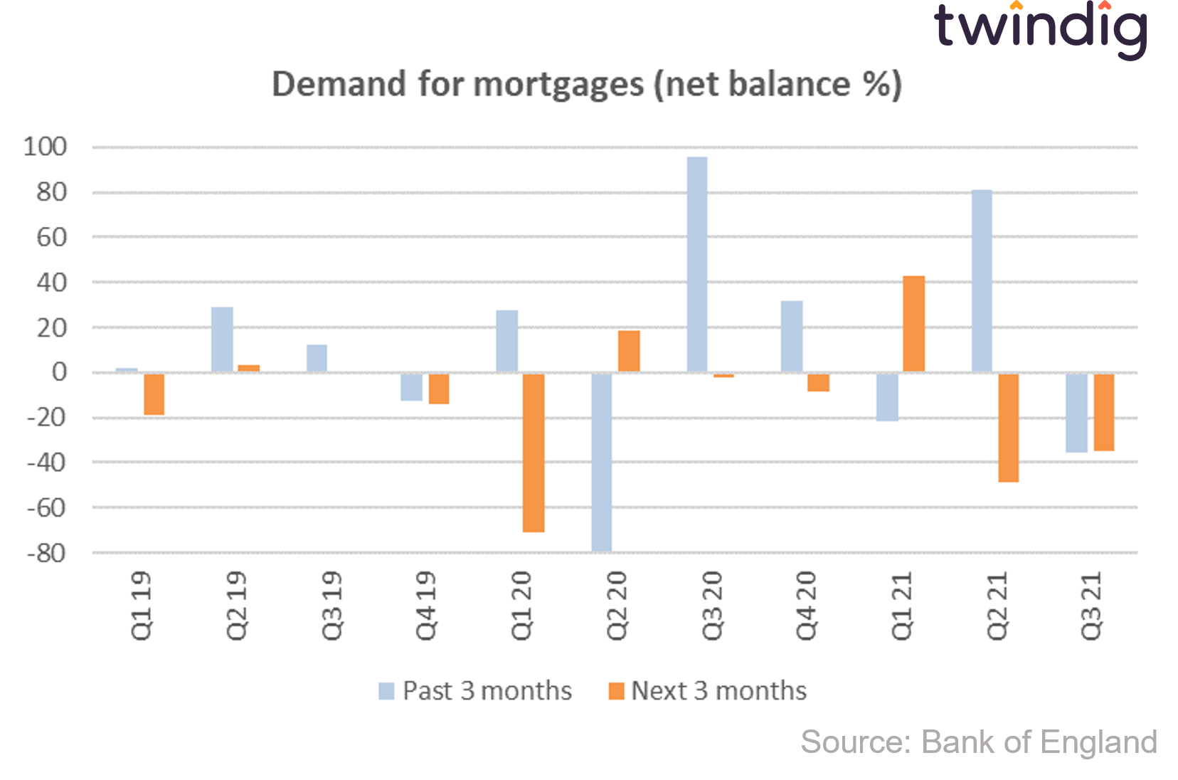 graph chart showing demand for mortgages bank of england credit conditions survey twindig anthony codling