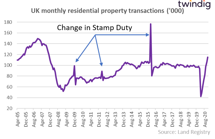 Graph to show the previous three Stamp Duty Holidays