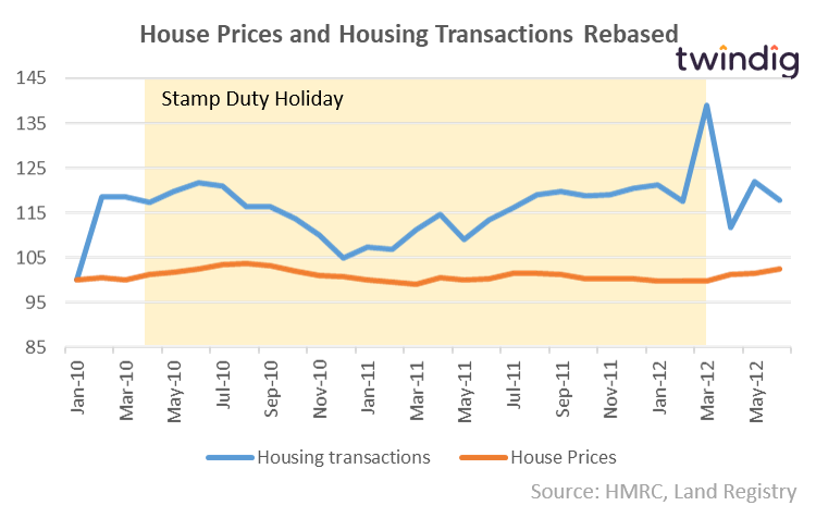 Graph to show stamp duty holiday two and house prices