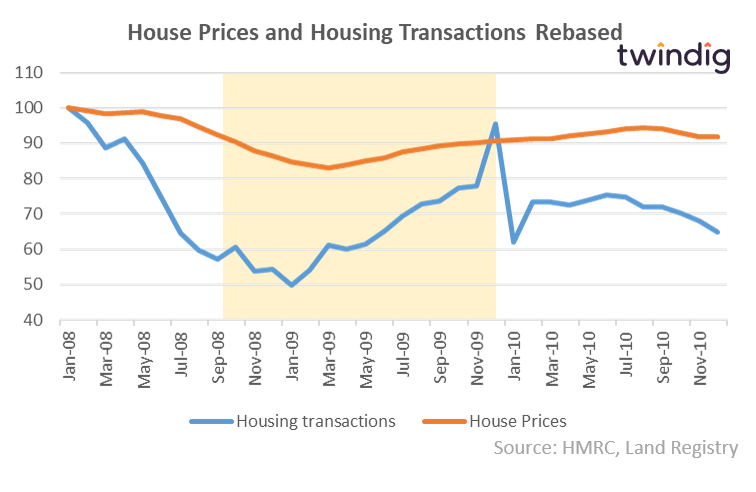 Graph to show stamp duty holiday one and house prices