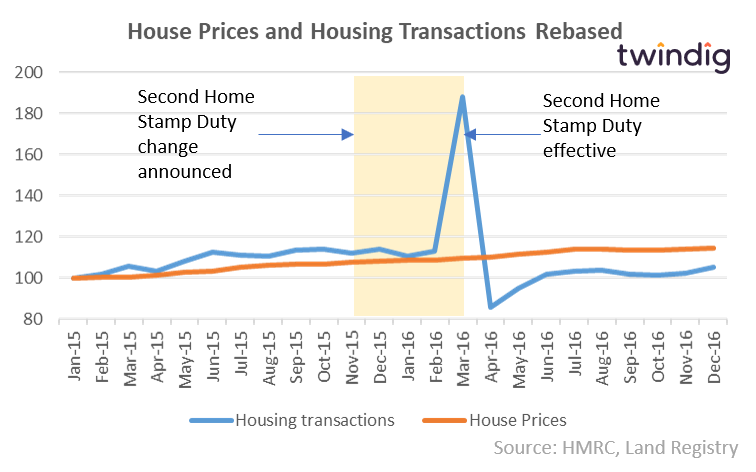 Graph to show stamp duty holiday three and house prices