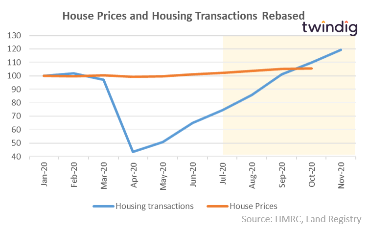 Graph to show COVID Stamp Duty Holiday and house prices