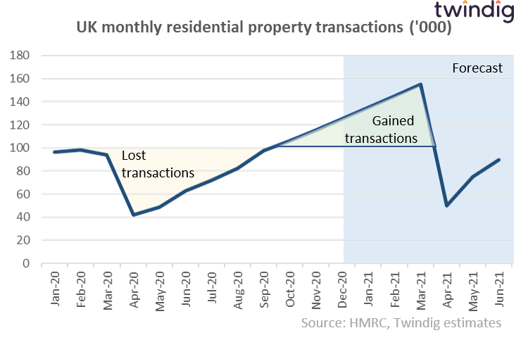 Covid Stamp Duty holiday housing transaction forecast