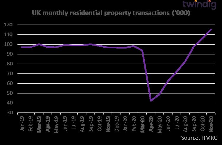 Housing transactions as at 30 November 2020