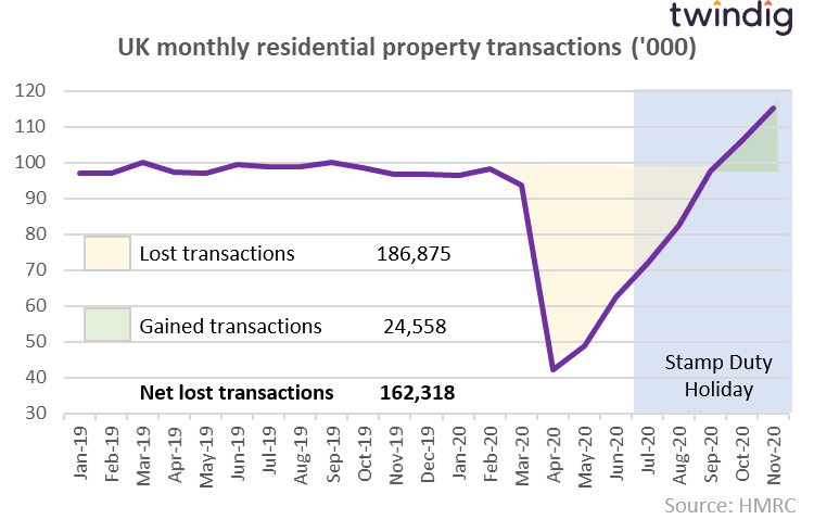 Graph to show lost and gained housing transactions