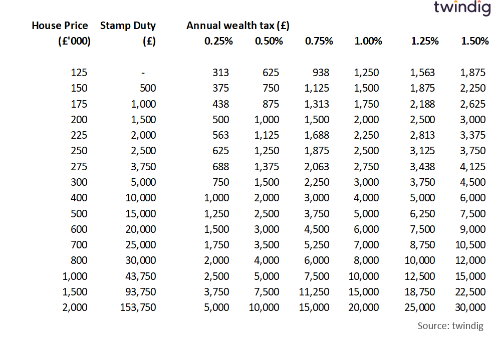 Table to show stamp duty and a proportional property tax twindig anthony codling