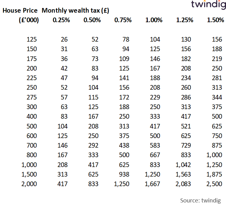 Table showing house prices and monthly cost of proportional property tax twindig anthony codling