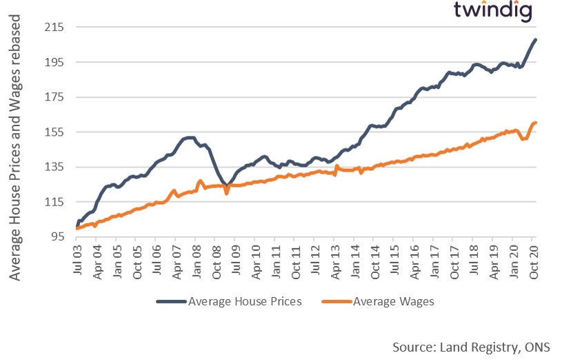Graph comparing UK house price inflation with UK wage growth twindig anthony codling