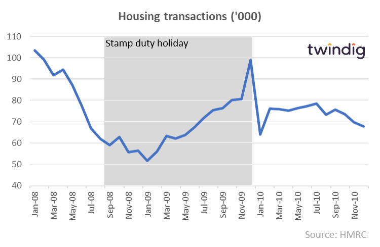 Graph to show Stamp Duty Holiday one