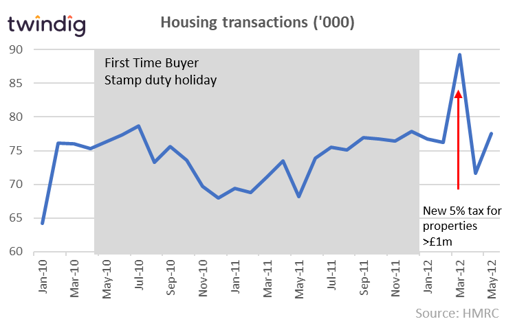 Graph to show Stamp Duty Holiday two