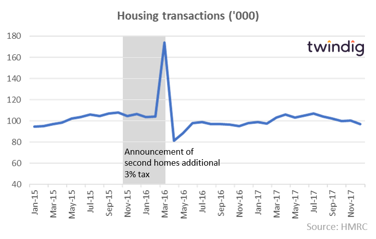 Graph to show Stamp Duty Holiday four