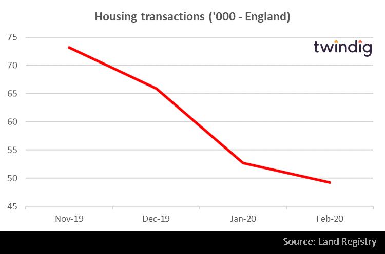 Housing Transactions (Nov 2019 - Feb 2020)